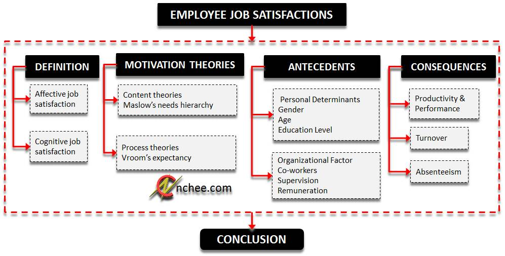 job satisfaction among employees Office type in relation to health, well-being, and job satisfaction among employees.