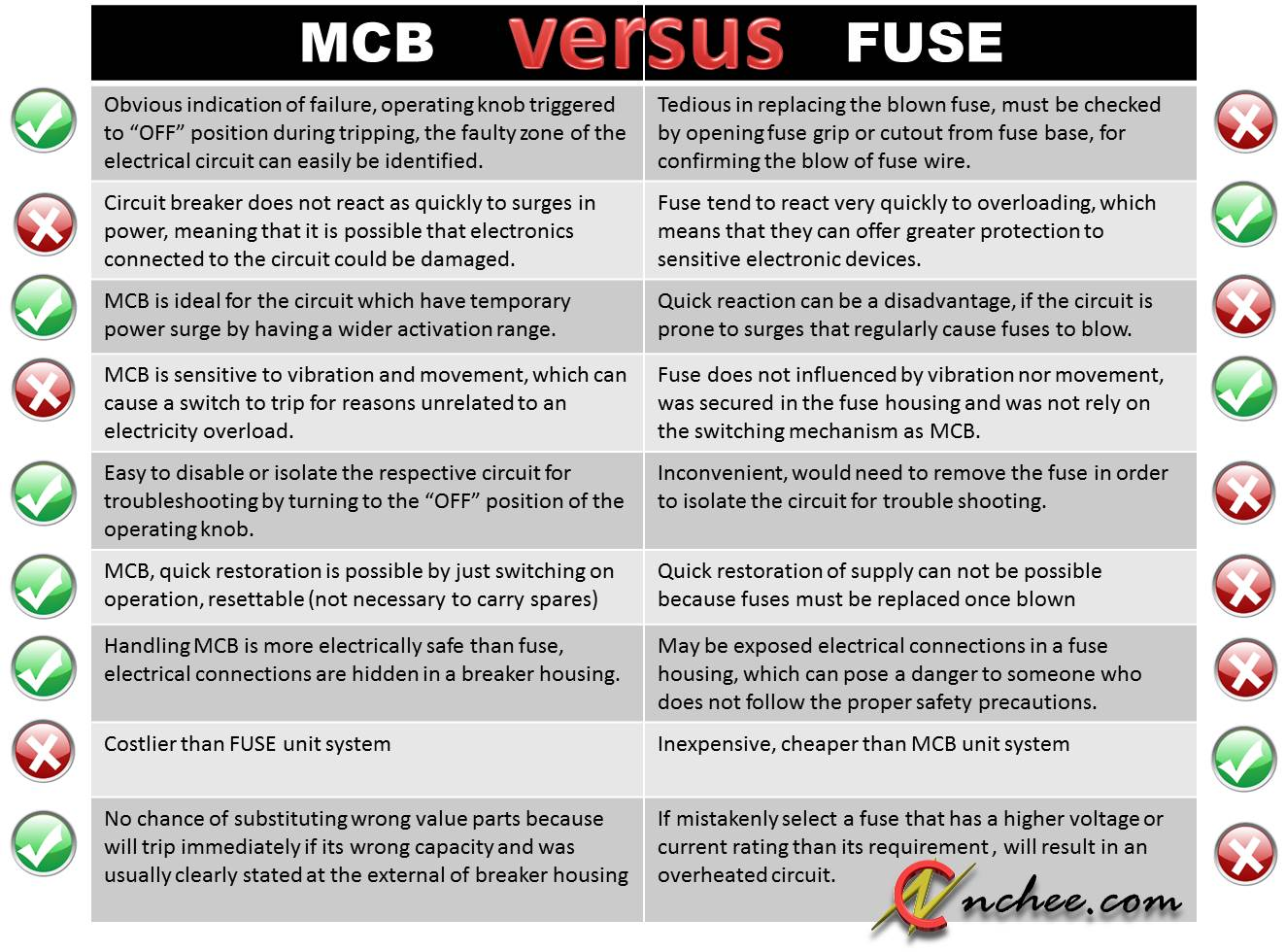 Mcb Versus Fuse Nchee Life Journal How To Troubleshoot Circuit Breakers Mcb1